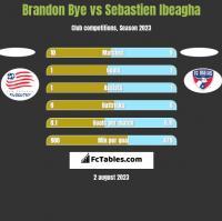Brandon Bye vs Sebastien Ibeagha h2h player stats