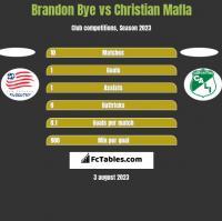 Brandon Bye vs Christian Mafla h2h player stats