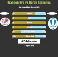 Brandon Bye vs Derek Cornelius h2h player stats