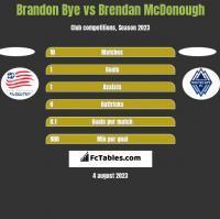 Brandon Bye vs Brendan McDonough h2h player stats