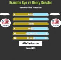 Brandon Bye vs Henry Kessler h2h player stats