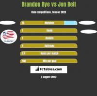 Brandon Bye vs Jon Bell h2h player stats