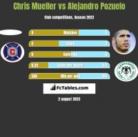 Chris Mueller vs Alejandro Pozuelo h2h player stats