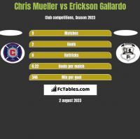 Chris Mueller vs Erickson Gallardo h2h player stats