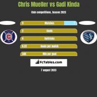 Chris Mueller vs Gadi Kinda h2h player stats