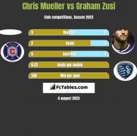 Chris Mueller vs Graham Zusi h2h player stats