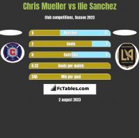 Chris Mueller vs Ilie Sanchez h2h player stats