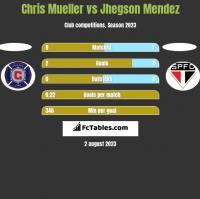 Chris Mueller vs Jhegson Mendez h2h player stats