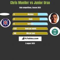 Chris Mueller vs Junior Urso h2h player stats
