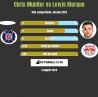 Chris Mueller vs Lewis Morgan h2h player stats