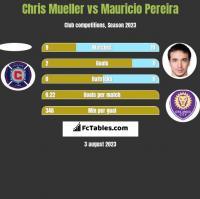 Chris Mueller vs Mauricio Pereira h2h player stats
