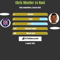 Chris Mueller vs Nani h2h player stats