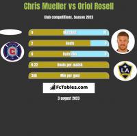 Chris Mueller vs Oriol Rosell h2h player stats