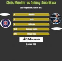 Chris Mueller vs Quincy Amarikwa h2h player stats