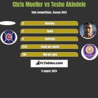 Chris Mueller vs Tesho Akindele h2h player stats