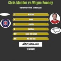 Chris Mueller vs Wayne Rooney h2h player stats