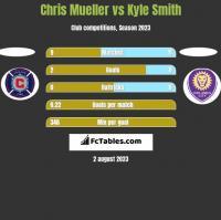 Chris Mueller vs Kyle Smith h2h player stats
