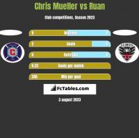Chris Mueller vs Ruan h2h player stats