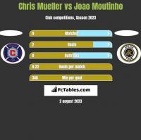 Chris Mueller vs Joao Moutinho h2h player stats