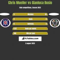 Chris Mueller vs Gianluca Busio h2h player stats