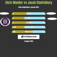 Chris Mueller vs Jacob Shaffelburg h2h player stats