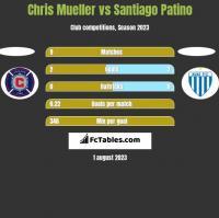 Chris Mueller vs Santiago Patino h2h player stats