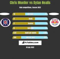 Chris Mueller vs Dylan Nealis h2h player stats