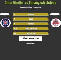 Chris Mueller vs Ifunanyachi Achara h2h player stats