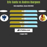 Eric Cantu vs Andres Ibarguen h2h player stats