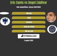 Eric Cantu vs Angel Zaldivar h2h player stats