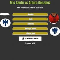 Eric Cantu vs Arturo Gonzalez h2h player stats