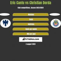 Eric Cantu vs Christian Dorda h2h player stats