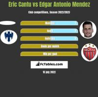Eric Cantu vs Edgar Antonio Mendez h2h player stats
