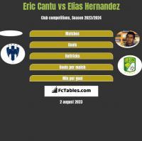 Eric Cantu vs Elias Hernandez h2h player stats