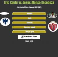 Eric Cantu vs Jesus Alonso Escoboza h2h player stats