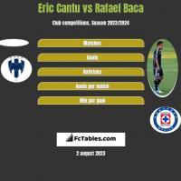 Eric Cantu vs Rafael Baca h2h player stats