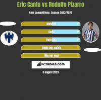 Eric Cantu vs Rodolfo Pizarro h2h player stats