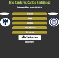 Eric Cantu vs Carlos Rodriguez h2h player stats
