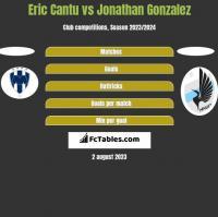 Eric Cantu vs Jonathan Gonzalez h2h player stats