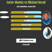 Carter Manley vs Michael Boxall h2h player stats