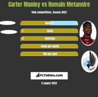 Carter Manley vs Romain Metannire h2h player stats