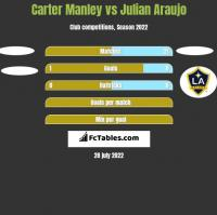 Carter Manley vs Julian Araujo h2h player stats