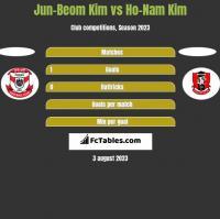 Jun-Beom Kim vs Ho-Nam Kim h2h player stats