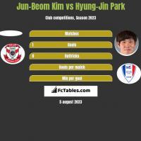 Jun-Beom Kim vs Hyung-Jin Park h2h player stats