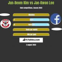 Jun-Beom Kim vs Jae-Kwon Lee h2h player stats