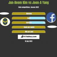 Jun-Beom Kim vs Joon-A Yang h2h player stats