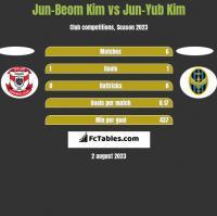 Jun-Beom Kim vs Jun-Yub Kim h2h player stats