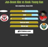 Jun-Beom Kim vs Kook-Young Han h2h player stats