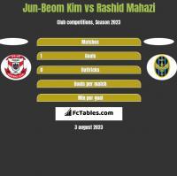 Jun-Beom Kim vs Rashid Mahazi h2h player stats