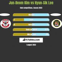 Jun-Beom Kim vs Hyun-Sik Lee h2h player stats